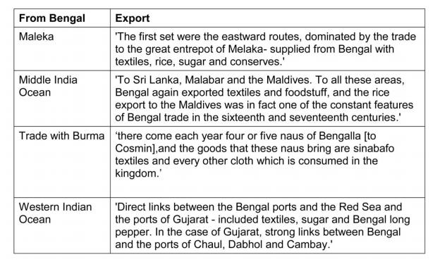 Rise of bangladeshis textile trade essay