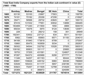 The above table based on data provided by KN Chaudhuri (The Trading World of Asia and the  English East India Company: 1660-1760).
