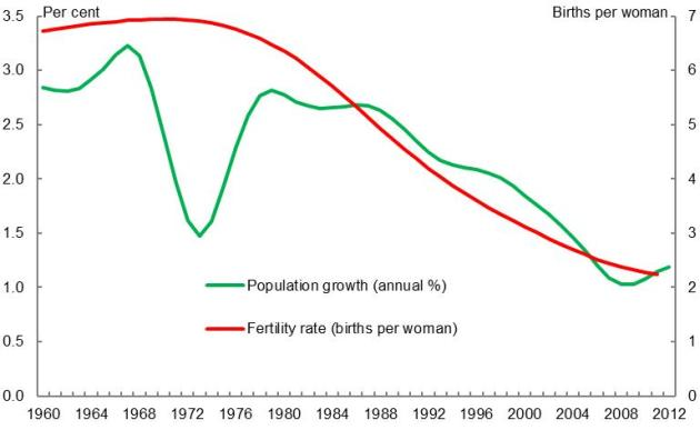 Chart 1: Population Growth and Fertility Rate in Bangladesh.Source: World Bank World Development Indicator