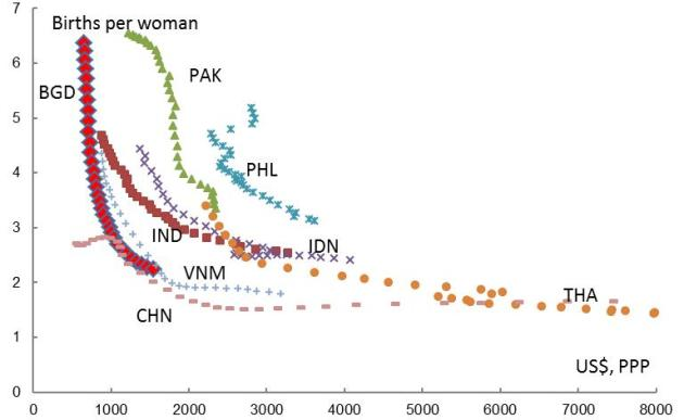 Chart 2: Fertility Rate and real GDP per capita in selected Asian countries (1980-2011).Source: World Bank World Development Indicator.