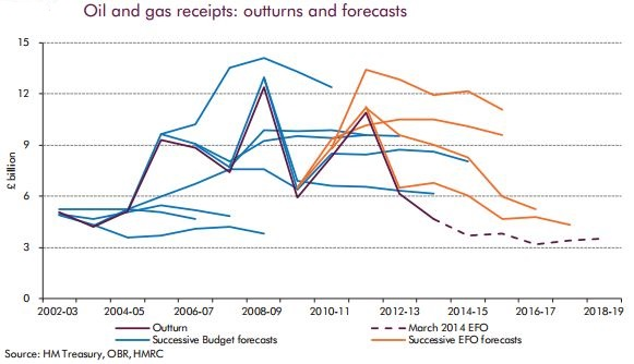 OBR past oil revenue forecasts and actual revenue.