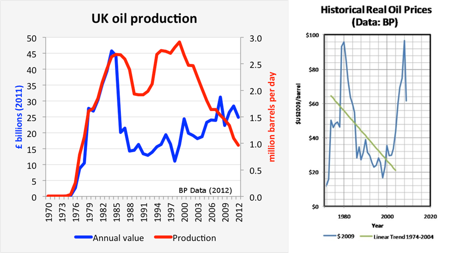 Oil Production, Revenue and Prices over time.