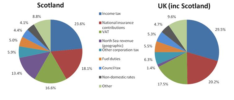 Scottish Independence A Critical Review Alochonaa