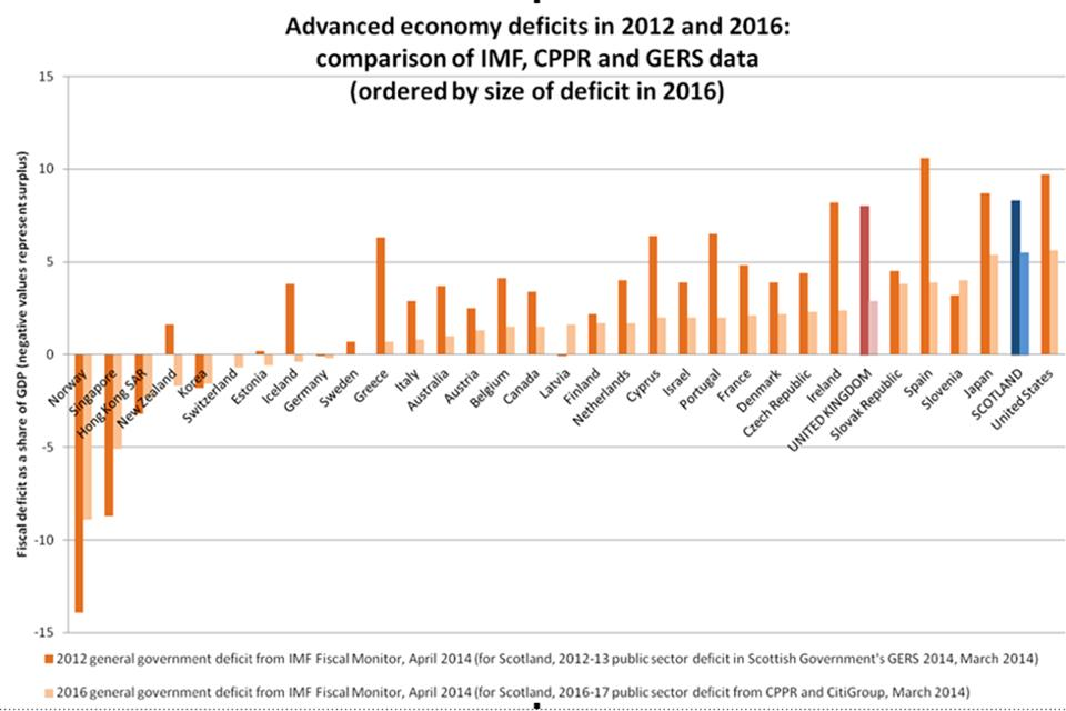 Figure from IMF report on advanced economy deficits.
