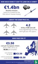 Rosetta cost comparison.